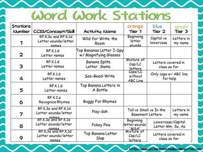 Differentiated Stations Planning Template And Questions Answered